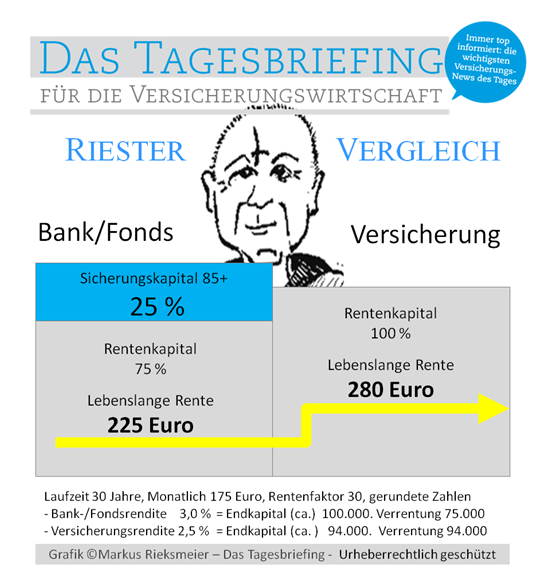 Tagesbriefing: Bank-Riester