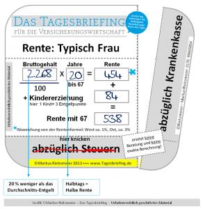 TB_Rente_Typisch-Frau_01_GKV