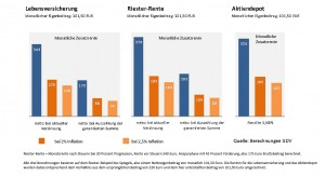GDV-Grafik-Rendite-Altersvorsorgeprodukte-Web-20131