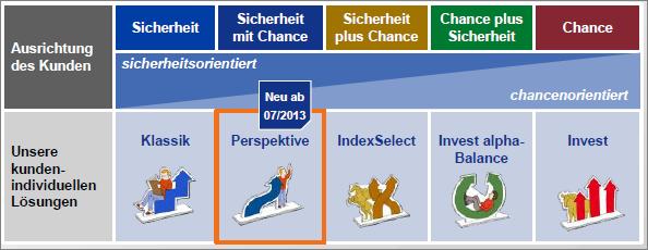 L-Allianz-Perspektive-Anlageklassen