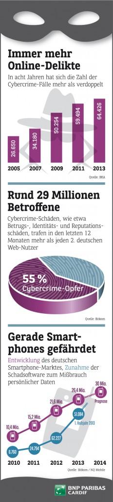 bnp_paribas_cardif--zunahme_cybercrime