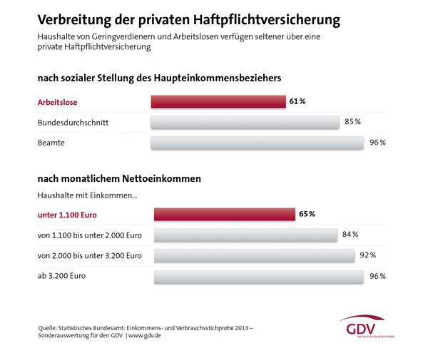 GDV-Grafik: Verbreitung der privaten Haftpflichtversicherung