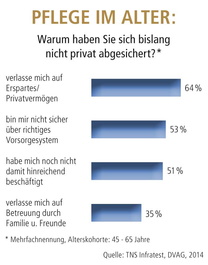 2014-12-02_Grafik_Pflege_Umfrage_HIGH