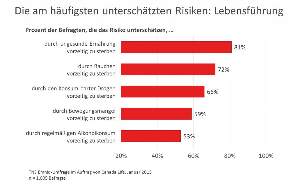 TNS Emnid 2015_Grafik Risiken - Lebensführung