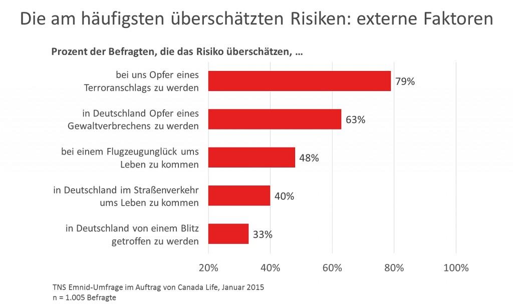 TNS Emnid 2015_Grafik Risiken - externe Faktoren