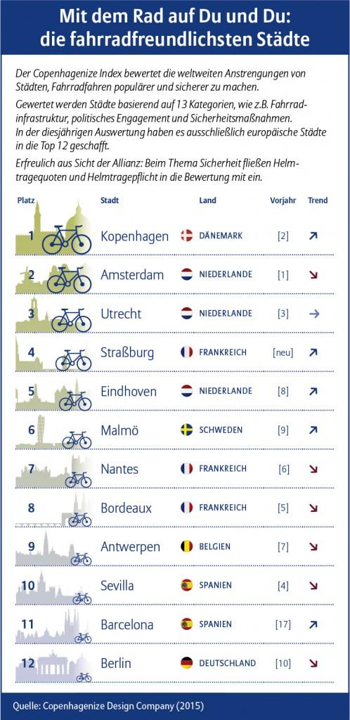 Allianz_Grafik_Copenhagenize_Index-DE