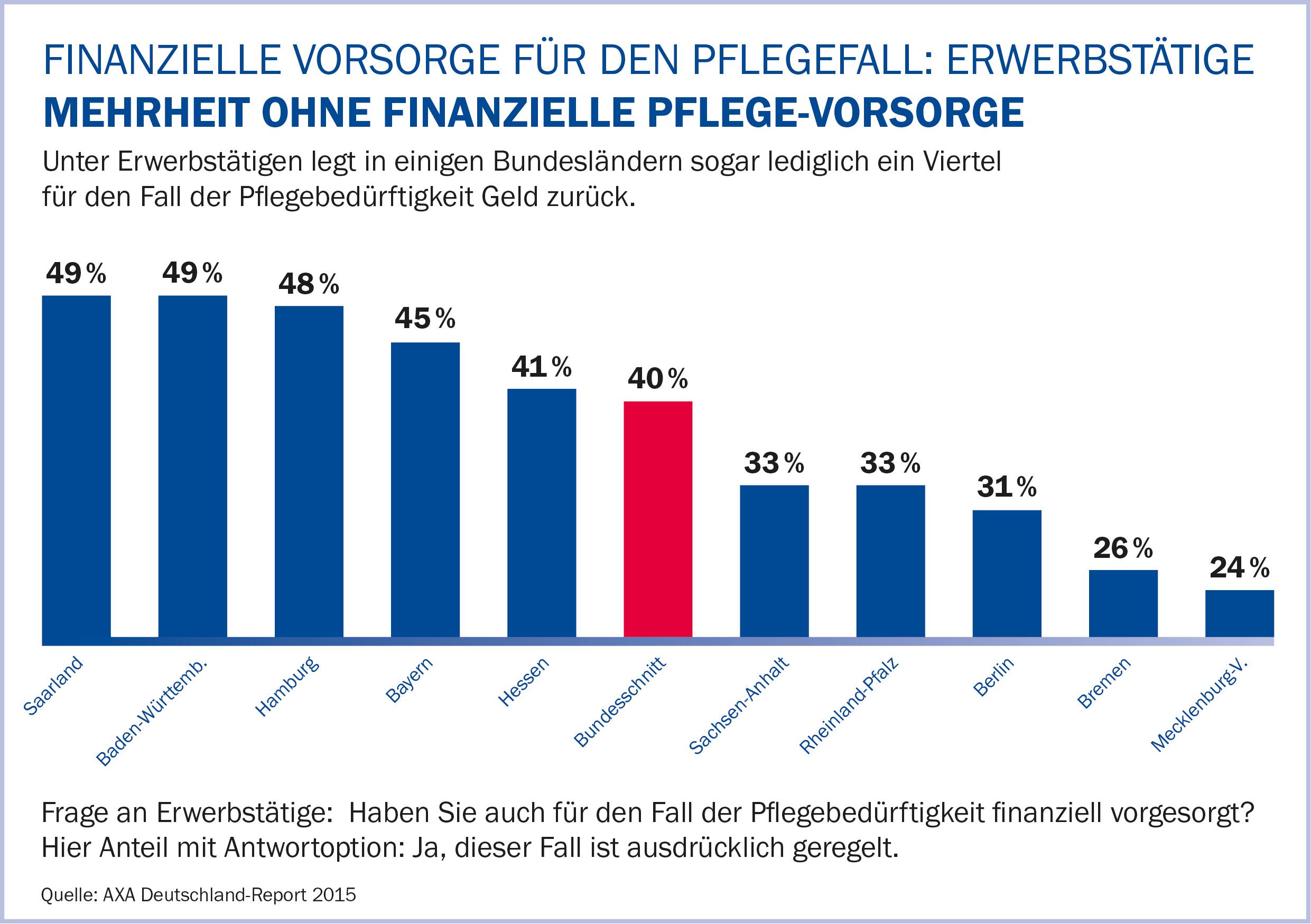 AXA Deutschland Report- Erwerbstätige_AXA