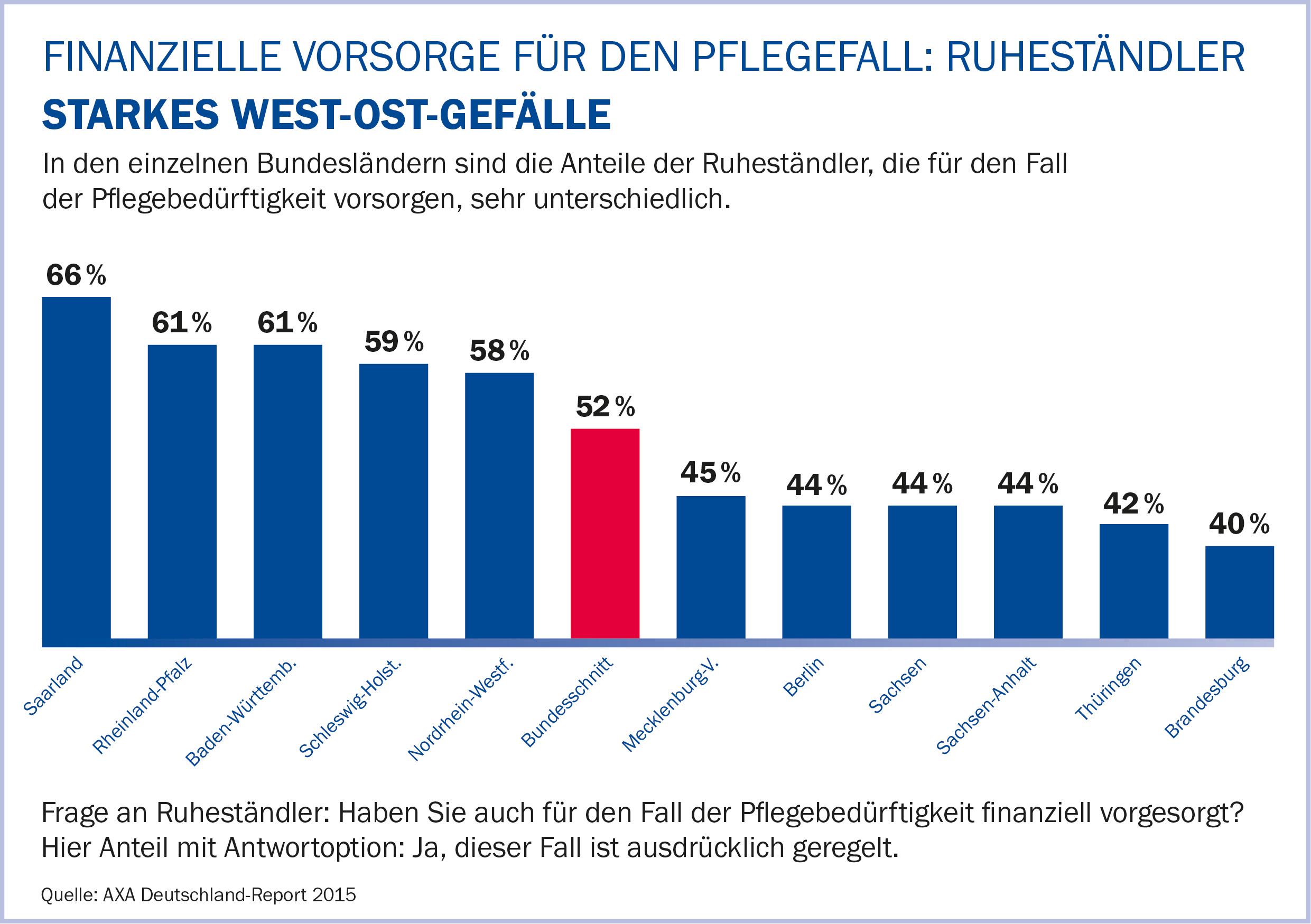 AXA Deutschland Report_Ruhestendler_AXA