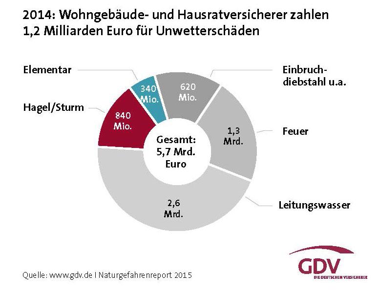 Naturgefahrenreport-2015_Wohngebaeude-und-Hausratversicherer-zahlen-12-Milliarden-Euro_Grafik