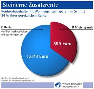 csm_vdpb-Steinerne-Rente-Kuchen_b0024b331a