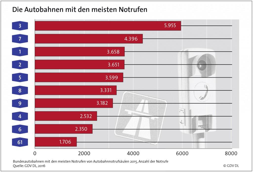 bab-notrufsaeulen-ranking-2015