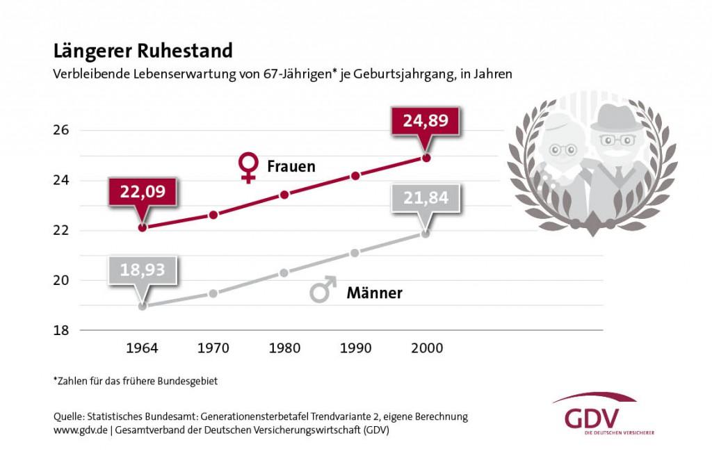 GDV-Grafik-steigende-Lebenserwartung-laengerer-Rentenbezug