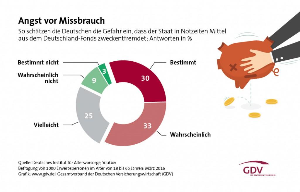 Umfrage: Zweckentfremdung von Mitteln aus dem Deutschland-Fonds?