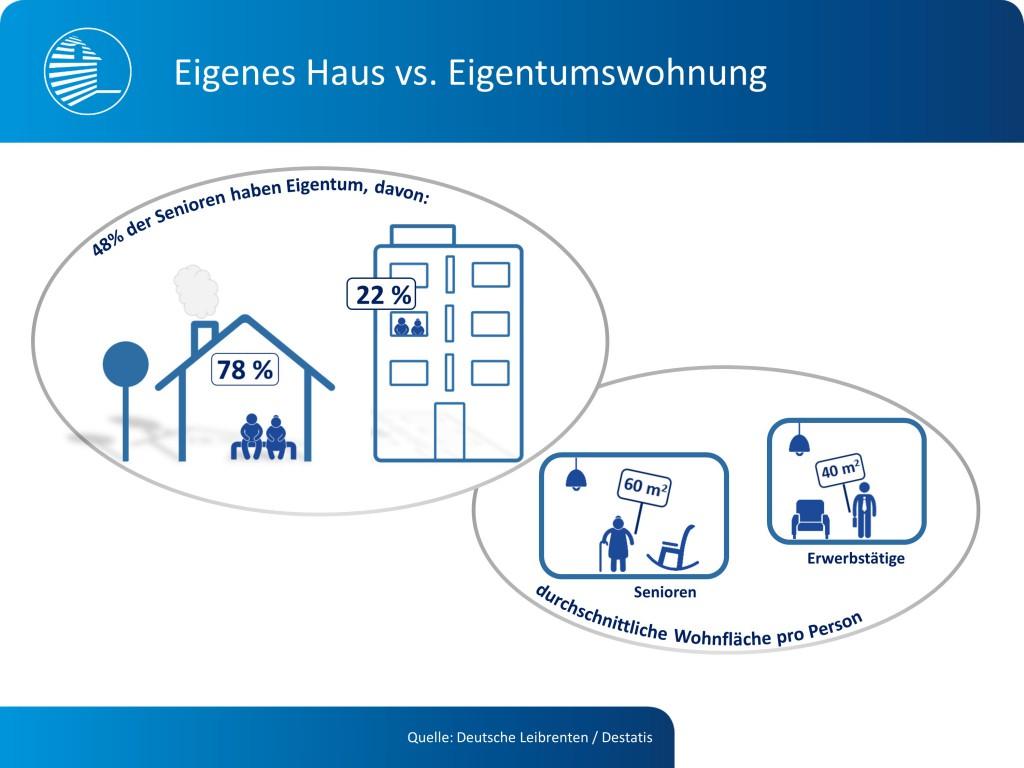 Bildquelle: Deutsche Leibrenten Grundbesitz AG