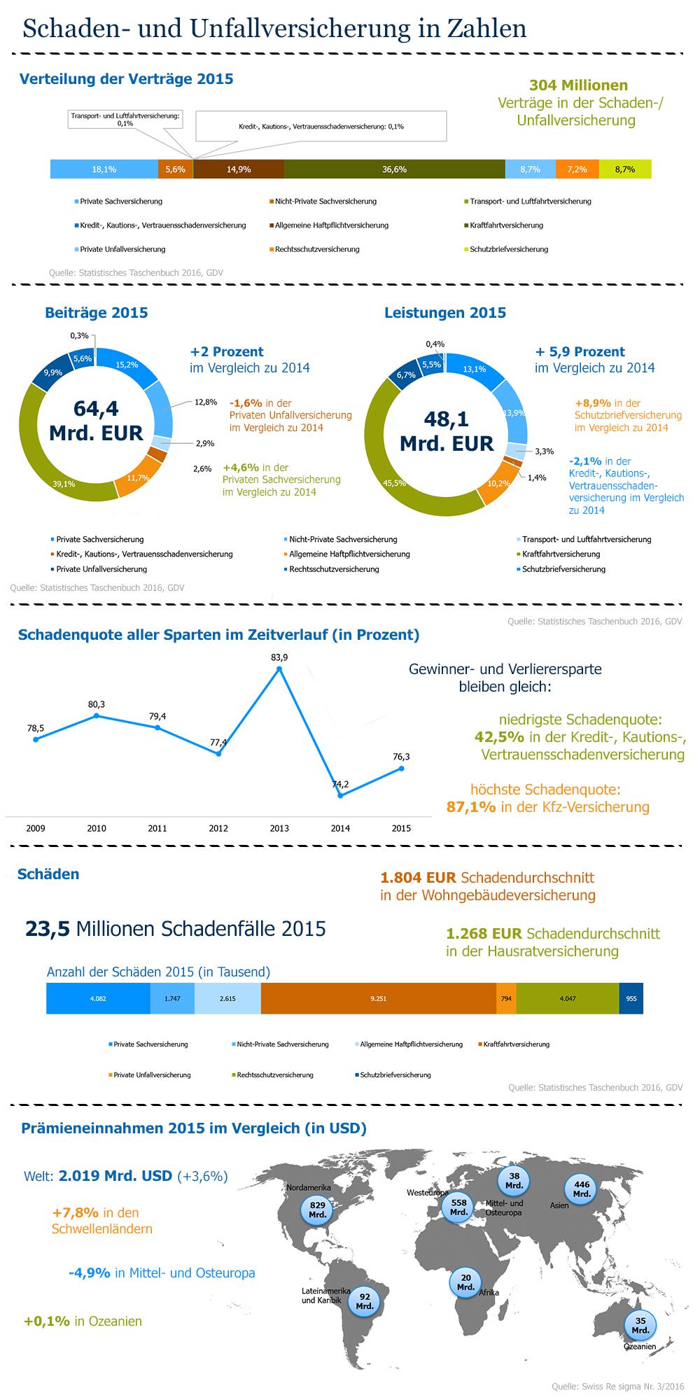 Quelle Infografik: Versicherungsforen Leipzig GmbH